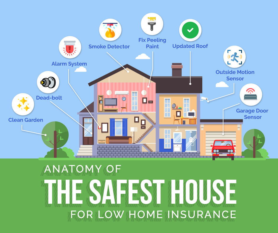 anatomy of safest house for a low home insurance rate